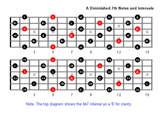 Adim7 Notes full fretboard