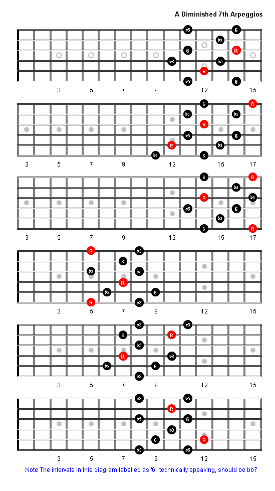 A Diminished 7th Arpeggio