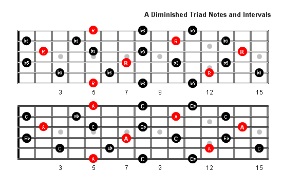 A Diminished Arpeggio notes full fretboard
