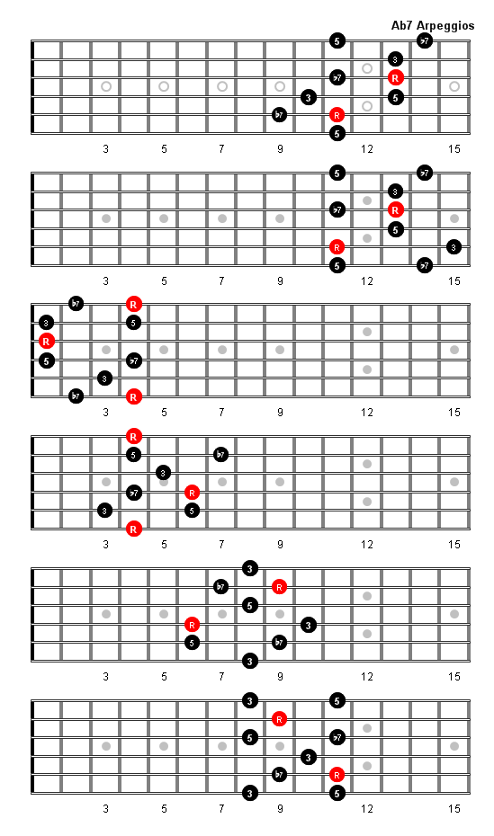 A Flat 7 Arpeggio Patterns And Fretboard Diagrams For Guitar