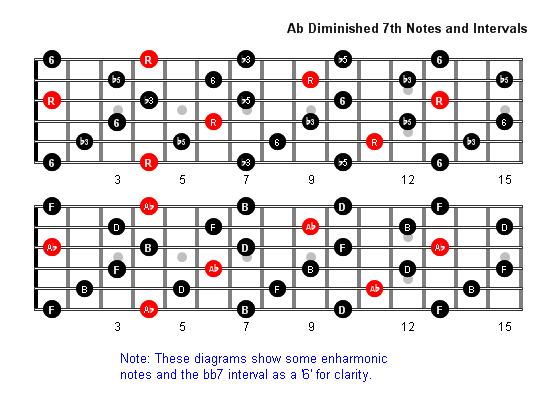 A Flatdim7 Notes full fretboard