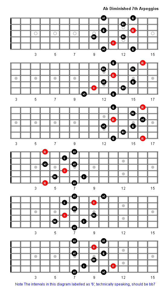 A Flat Diminished 7th Arpeggio Patterns Guitar Fretboard Diagrams