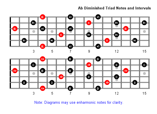 Gb major Gb minor Gb major 7th Gb minor 7th Gb dominant 7th Gb diminished 7th For more information on these and other great piano chords check out my ebooks How