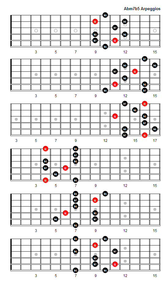 Abm7b5 Arpeggio Patterns And Fretboard Diagrams For Guitar