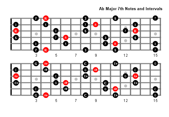 a flat major 7 arpeggio patterns and fretboard diagrams