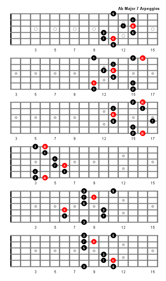 A Flat Major 7 Arpeggio Patterns And Fretboard Diagrams For Guitar