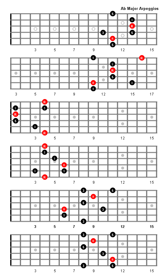 A Flat Major Arpeggio Patterns And Fretboard Diagrams For Guitar