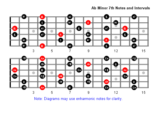 A Flat Minor 7 Arpeggio Patterns and Fretboard Diagrams For Guitar