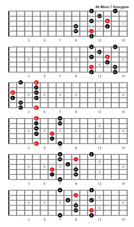 A Flat Minor 7 Arpeggio  D Minor 7 Guitar