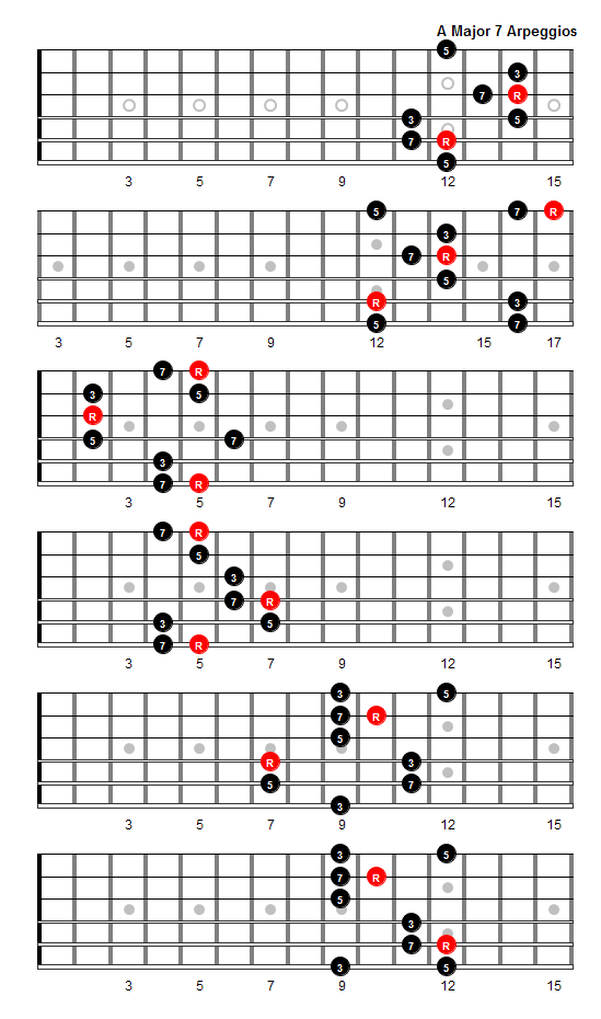 A Major 7 Arpeggio Patterns and Fretboard Diagrams For Guitar