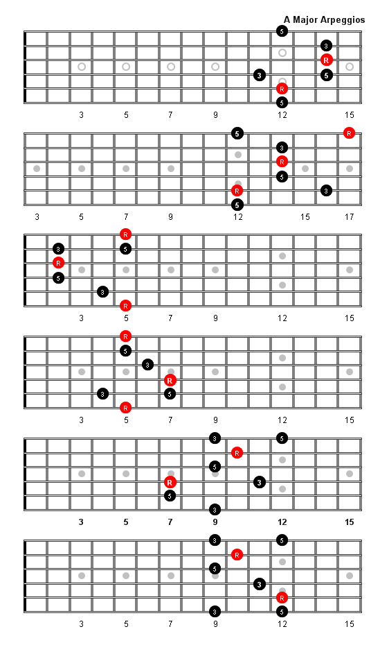 A Major Arpeggio Patterns and Fretboard Diagrams For Guitar