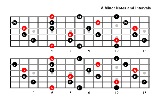 A Minor Arpeggio Patterns And Fretboard Diagrams For Guitar