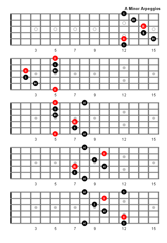 Guitar guitar tabs a minor : A Minor Arpeggio Patterns and Fretboard Diagrams For Guitar