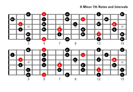 B m7b5 Guitar Chord Chart and Fingering B Minor 7 Flat 5