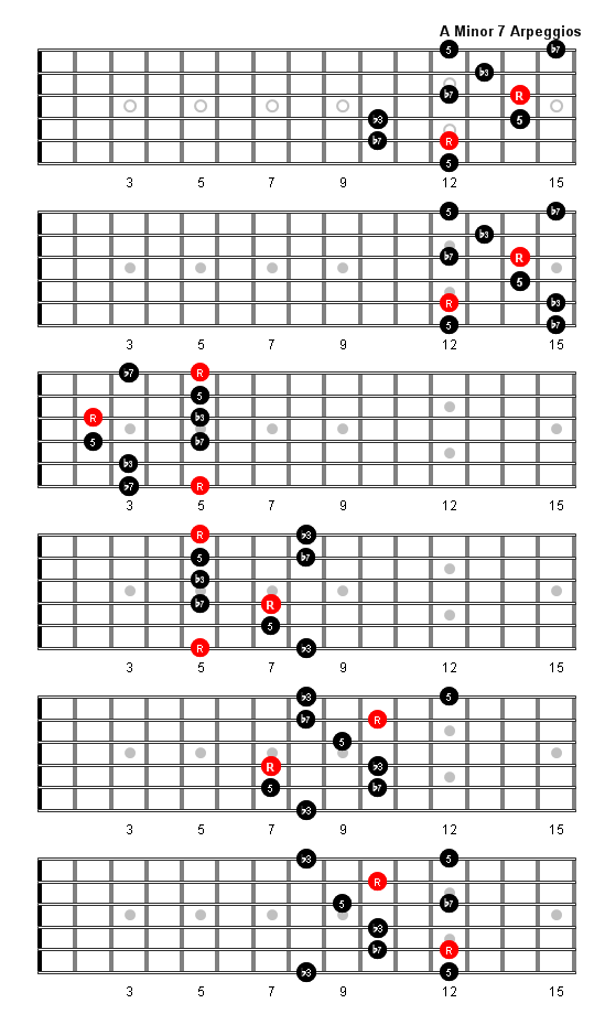 A Minor 7 Arpeggio Patterns And Fretboard Diagrams For Guitar