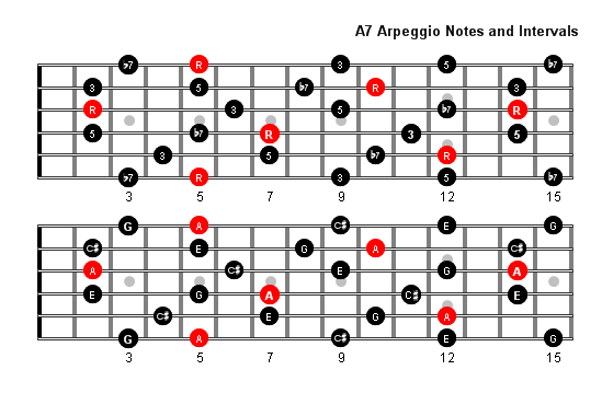 Guitar guitar chords a7 : A7 Arpeggio Patterns and Fretboard Diagrams For Guitar