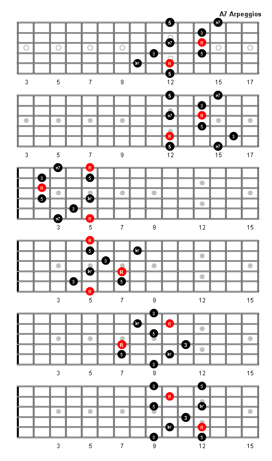 A7 Arpeggio Patterns And Fretboard Diagrams For Guitar