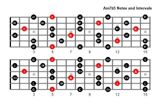 b guitar arpeggio chord diagrams  b  free engine image for