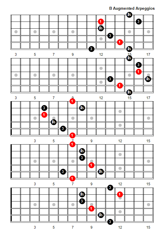 B Augmented Arpeggio Patterns and Fretboard Diagrams For Guitar