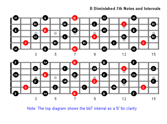 B Diminished 7th Arpeggio Patterns - Guitar Fretboard Diagrams