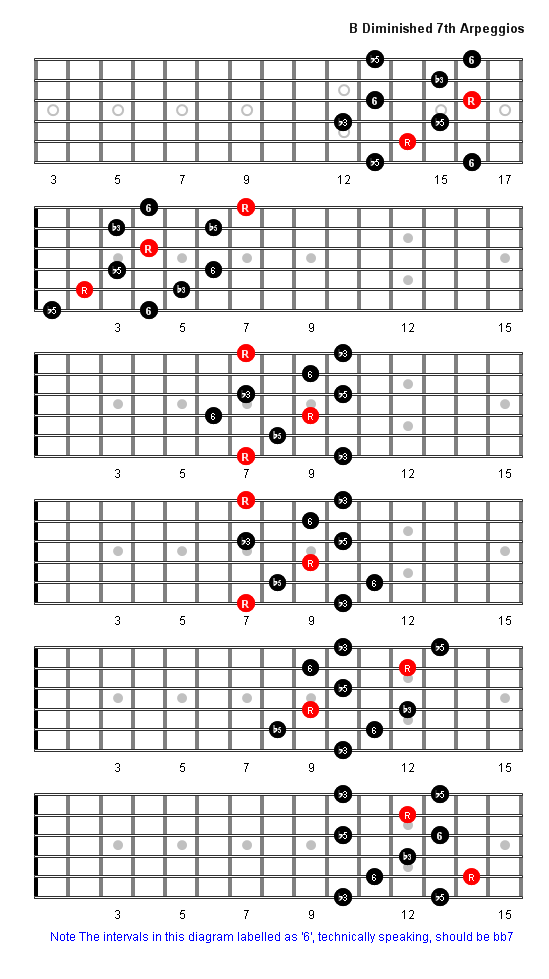 B Diminished 7th Arpeggio Patterns Guitar Fretboard Diagrams