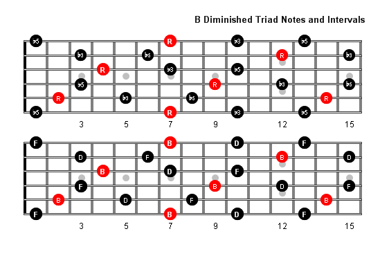 B Diminished Arpeggio Patterns And Fretboard Diagrams For Guitar