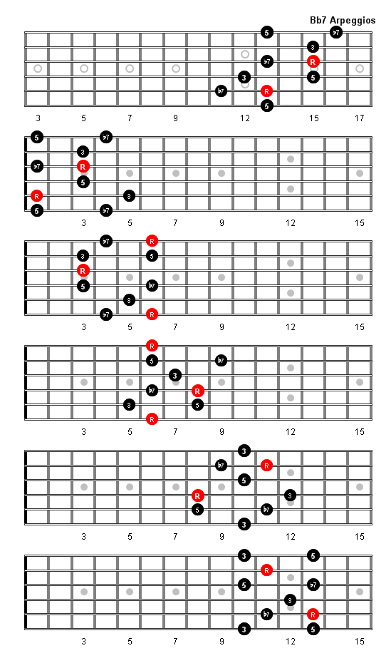 B Flat 7 Arpeggio Patterns And Fretboard Diagrams For Guitar