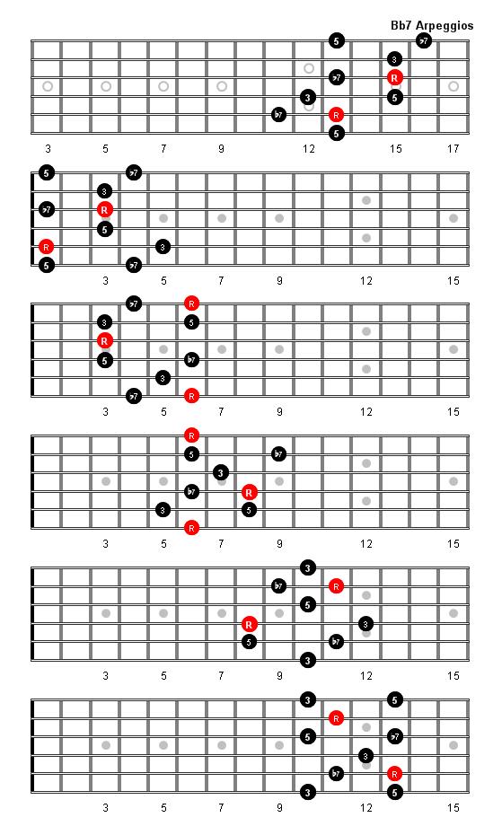 B Flat 7 Guitar Chord B Flat 7 Arpeggio