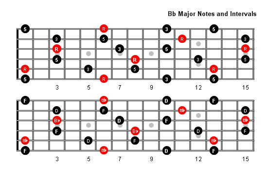 B Flat Major Arpeggio Patterns And Fretboard Diagrams For Guitar