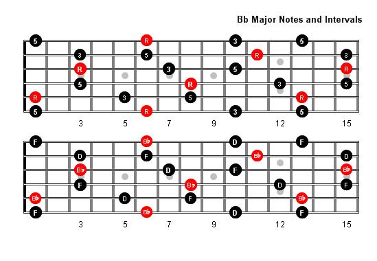 D Flat Chord Guitar B Flat Major Arpeggio ...