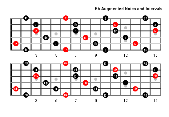 B Flat Augmented Arpeggio Patterns and Fretboard Diagrams For Guitar