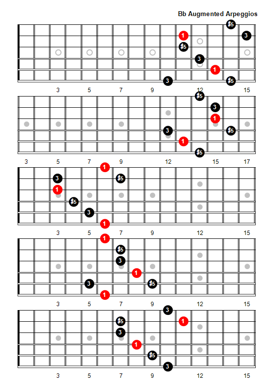 B Flat Augmented Triad Bb Augmented Arpeggio  Chord