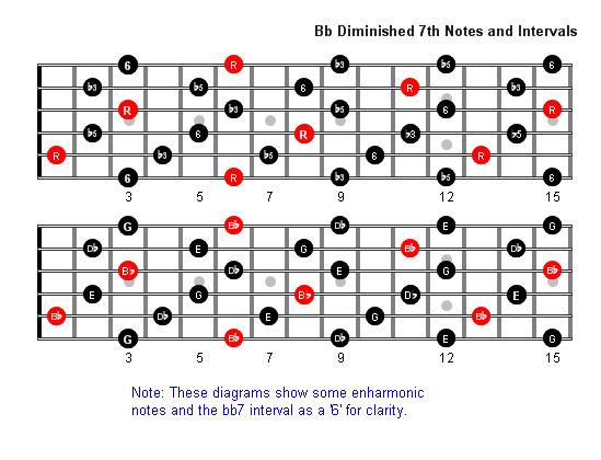 B Flatdim7 Notes full fretboard