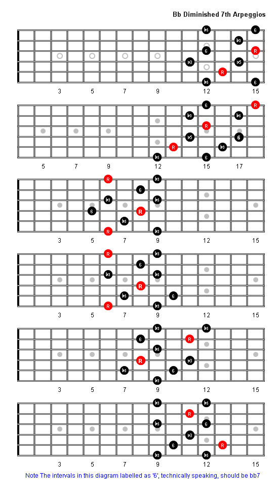 B Flat Diminished 7th Arpeggio Patterns Guitar Fretboard Diagrams