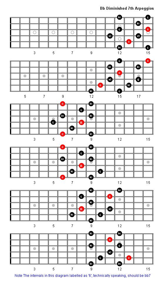 Guitar chords org ukb flat diminished 7th arpeggio