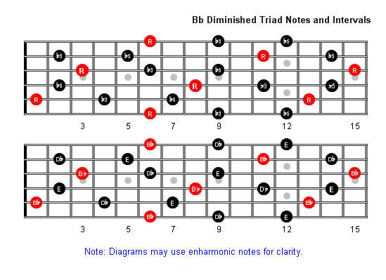 B Flat Diminished Arpeggio notes full fretboard