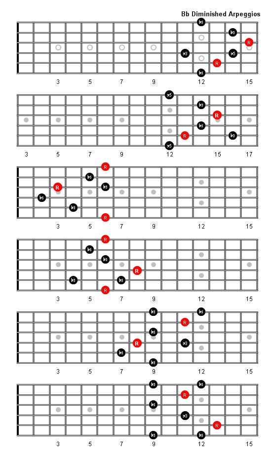 Similiar Acoustic Guitar Chord B Flat Keywords