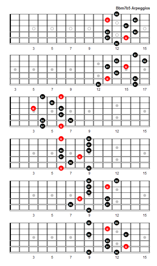 Bbm7b5 Arpeggio Patterns And Fretboard Diagrams For Guitar