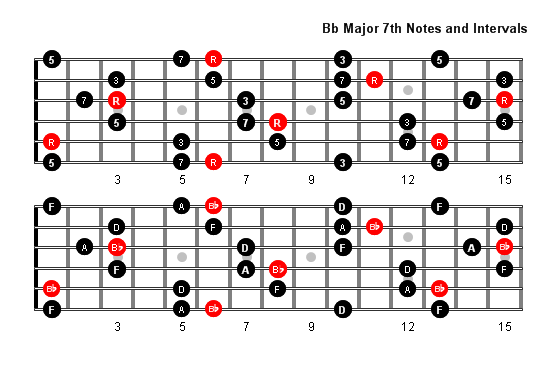 b flat major 7 arpeggio patterns and fretboard diagrams