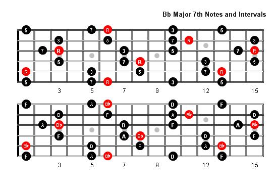 B Flat 7 Guitar Chord B Flat Major 7 Arpeggi...