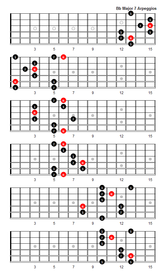 B Flat Major 7 Arpeggio Patterns And Fretboard Diagrams For Guitar
