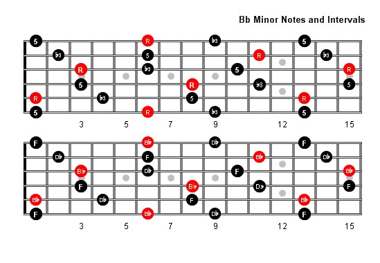 B Flat Minor Arpeggio Patterns And Fretboard Diagrams For Guitar