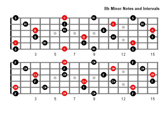 B Flat Minor Arpeggio Patterns and Fretboard Diagrams For ...