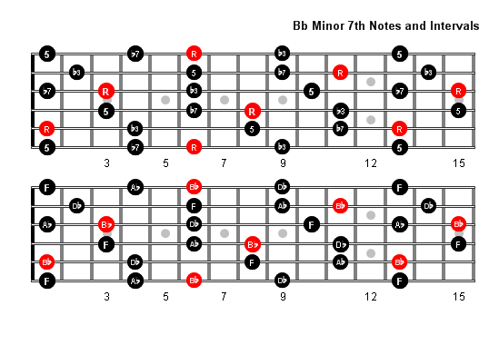 B Flat Minor 7 Arpeggio Patterns And Fretboard Diagrams For Guitar
