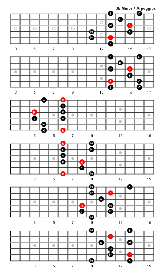 Bbm Guitar Chord  B flat minor  13 Guitar Charts and Sounds