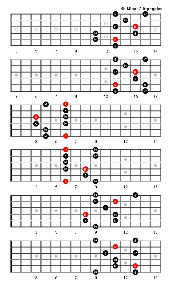 B Flat 7 Guitar Chord B Flat Minor 7 Arpeggi...
