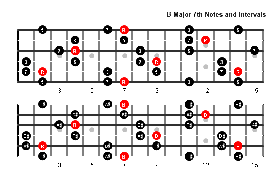 B Major 7 Arpeggio Patterns And Fretboard Diagrams For Guitar