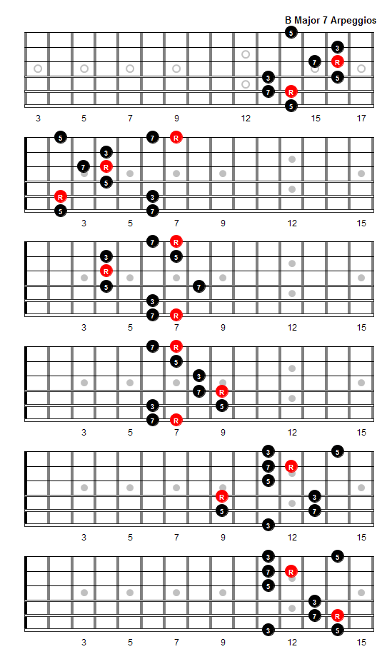 B Major 7 Arpeggio Patterns And Fretboard Diagrams For Guitar