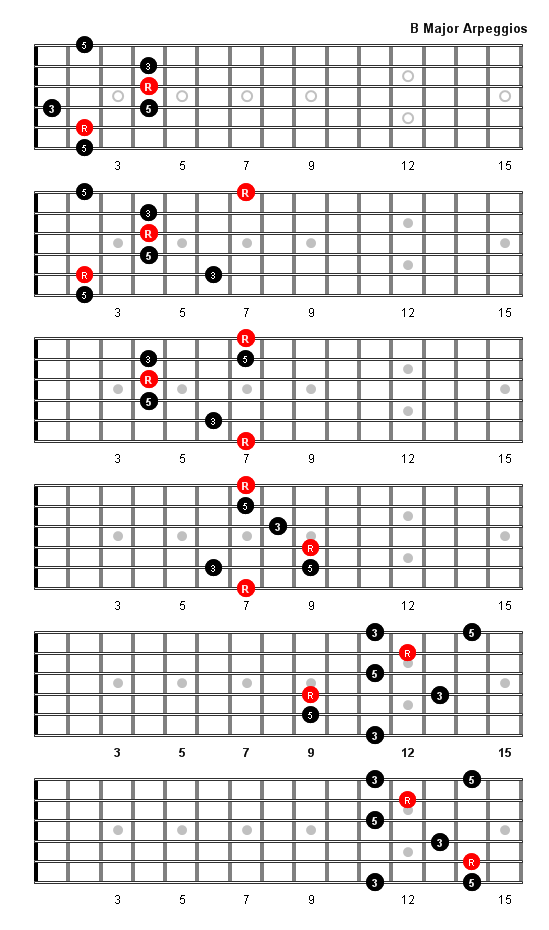B Major Arpeggio Patterns and Fretboard Diagrams For Guitar