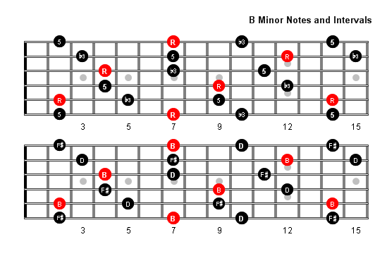 Gallery For u0026gt; B Minor Guitar Chord